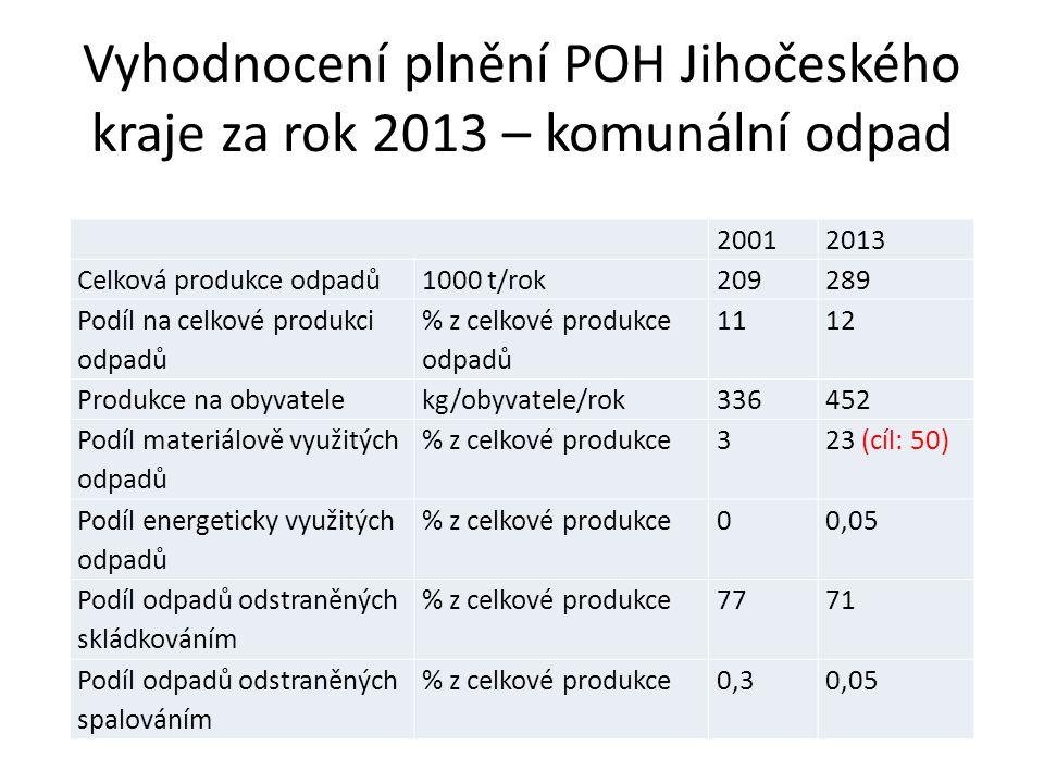 Vyhodnocení plnění POH Jihočeského kraje za rok 2013 – komunální odpad 20012013 Celková produkce odpadů1000 t/rok209289 Podíl na celkové produkci odpadů % z celkové produkce odpadů 1112 Produkce na obyvatelekg/obyvatele/rok336452 Podíl materiálově využitých odpadů % z celkové produkce323 (cíl: 50) Podíl energeticky využitých odpadů % z celkové produkce00,05 Podíl odpadů odstraněných skládkováním % z celkové produkce7771 Podíl odpadů odstraněných spalováním % z celkové produkce0,30,05