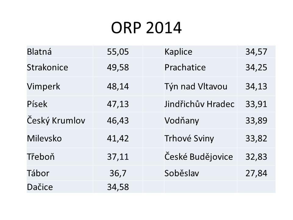 ORP 2014 Blatná55,05Kaplice34,57 Strakonice49,58Prachatice34,25 Vimperk48,14Týn nad Vltavou34,13 Písek47,13Jindřichův Hradec33,91 Český Krumlov46,43Vo