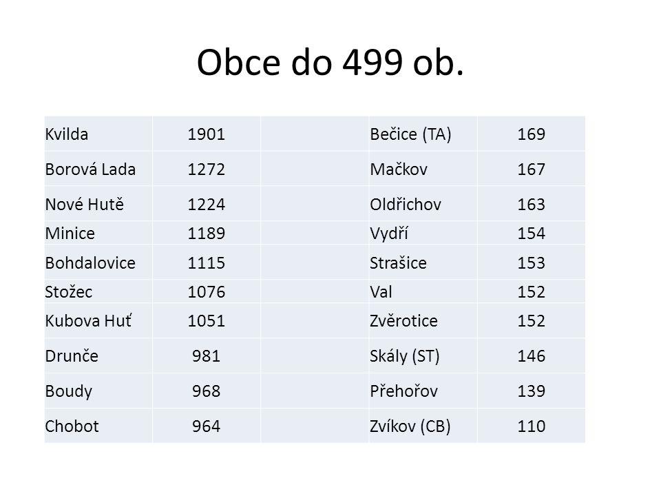 Obce do 499 ob.