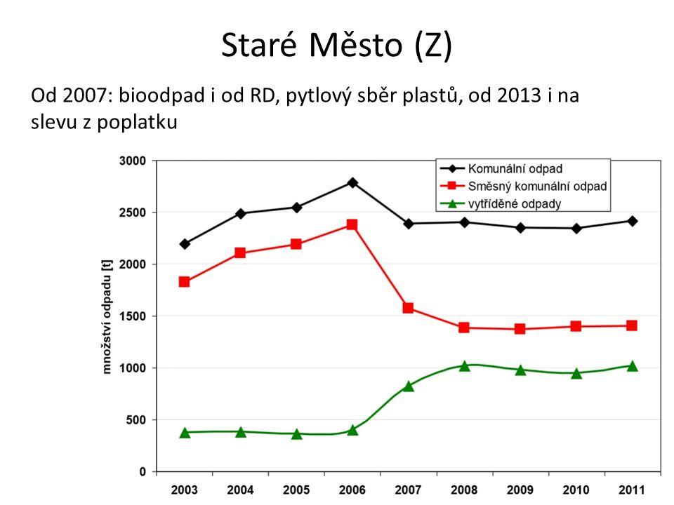 Staré Město (Z) Od 2007: bioodpad i od RD, pytlový sběr plastů, od 2013 i na slevu z poplatku