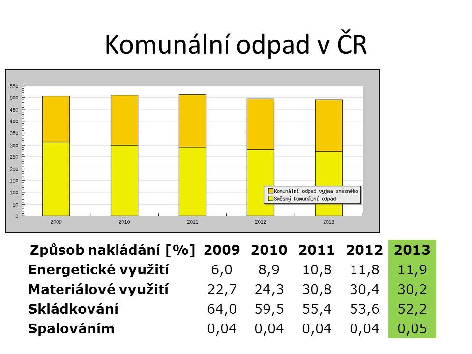 Komunální odpad v ČR Způsob nakládání [%]20092010201120122013 Energetické využití6,08,910,811,811,9 Materiálové využití22,724,330,830,430,2 Skládkování64,059,555,453,652,2 Spalováním0,04 0,05