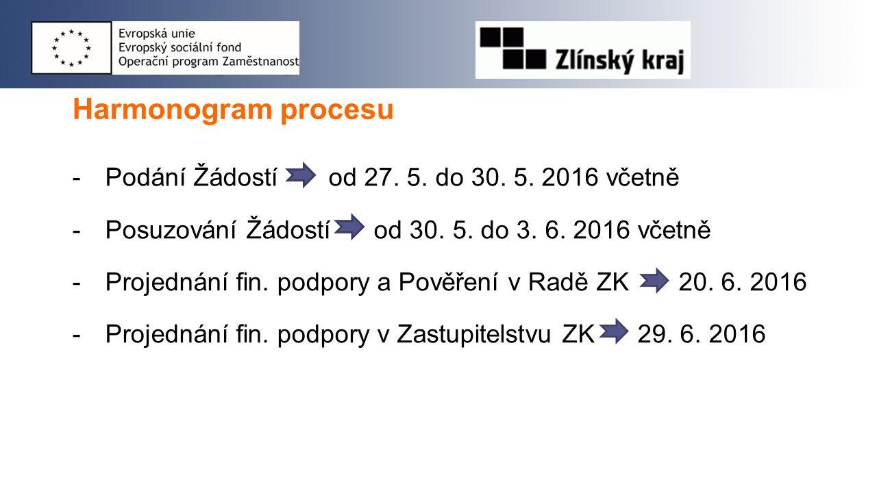 Harmonogram procesu -Podání Žádostí od 27. 5. do 30. 5. 2016 včetně -Posuzování Žádostí od 30. 5. do 3. 6. 2016 včetně -Projednání fin. podpory a Pově