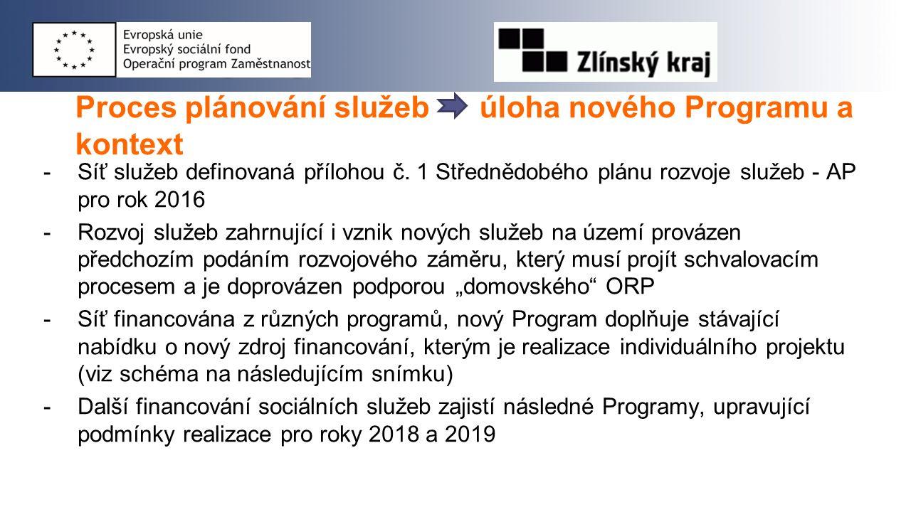 Podmínky pro stanovení finanční podpory -Pro všechny dotační programy Odboru sociálních věcí schválen Zastupitelstvem ZK dne 20.