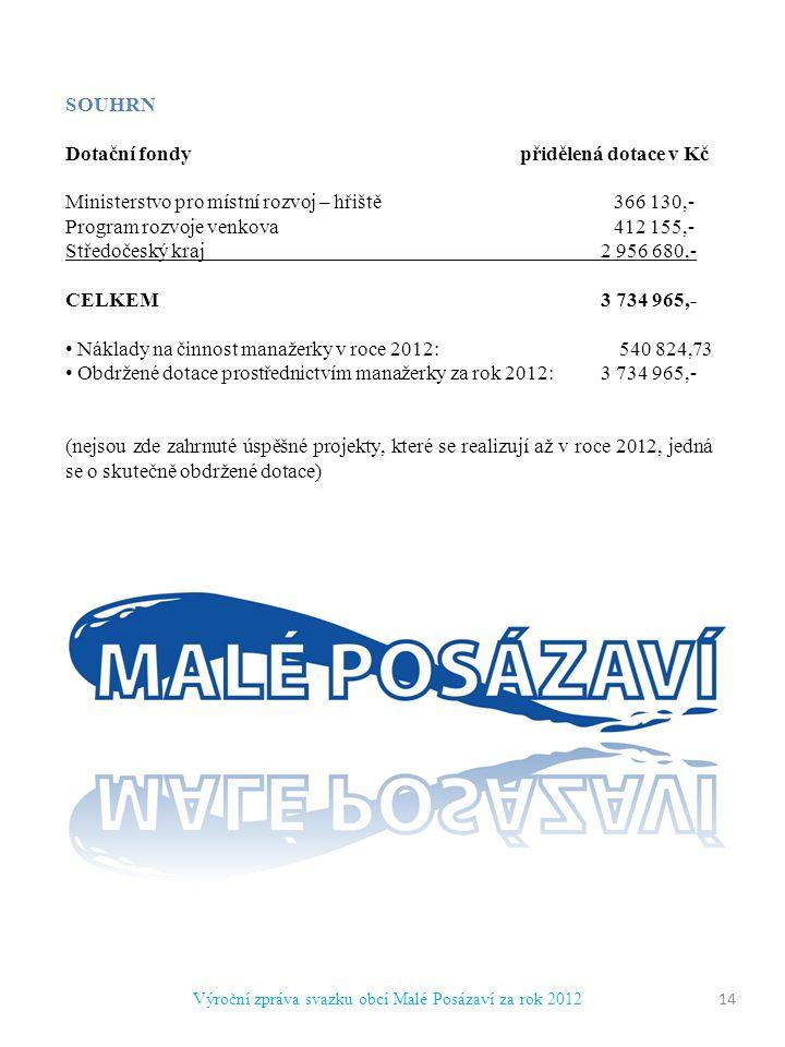 Výroční zpráva svazku obcí Malé Posázaví za rok 2012 14 SOUHRN Dotační fondy přidělená dotace v Kč Ministerstvo pro místní rozvoj – hřiště 366 130,- Program rozvoje venkova 412 155,- Středočeský kraj 2 956 680,- CELKEM 3 734 965,- Náklady na činnost manažerky v roce 2012: 540 824,73 Obdržené dotace prostřednictvím manažerky za rok 2012: 3 734 965,- (nejsou zde zahrnuté úspěšné projekty, které se realizují až v roce 2012, jedná se o skutečně obdržené dotace)