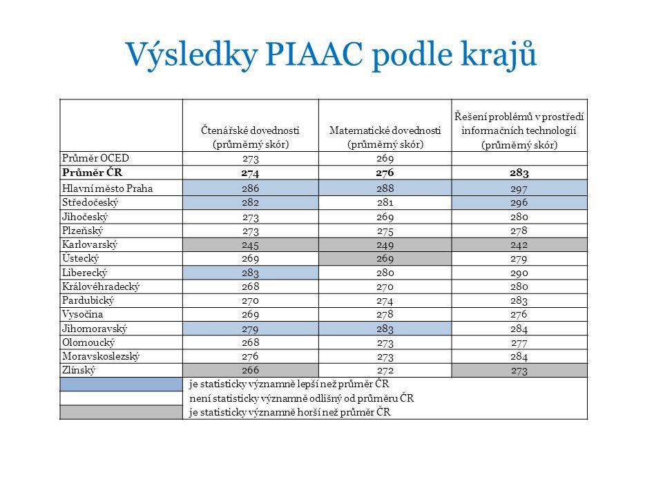 Výsledky PIAAC podle krajů Čtenářské dovednosti (průměrný skór) Matematické dovednosti (průměrný skór) Řešení problémů v prostředí informačních technologií (průměrný skór) Průměr OCED273269 Průměr ČR274276283 Hlavní město Praha286288297 Středočeský282281296 Jihočeský273269280 Plzeňský273275278 Karlovarský245249242 Ústecký269 279 Liberecký283280290 Královéhradecký268270280 Pardubický270274283 Vysočina269278276 Jihomoravský279283284 Olomoucký268273277 Moravskoslezský276273284 Zlínský266272273 je statisticky významně lepší než průměr ČR není statisticky významně odlišný od průměru ČR je statisticky významně horší než průměr ČR