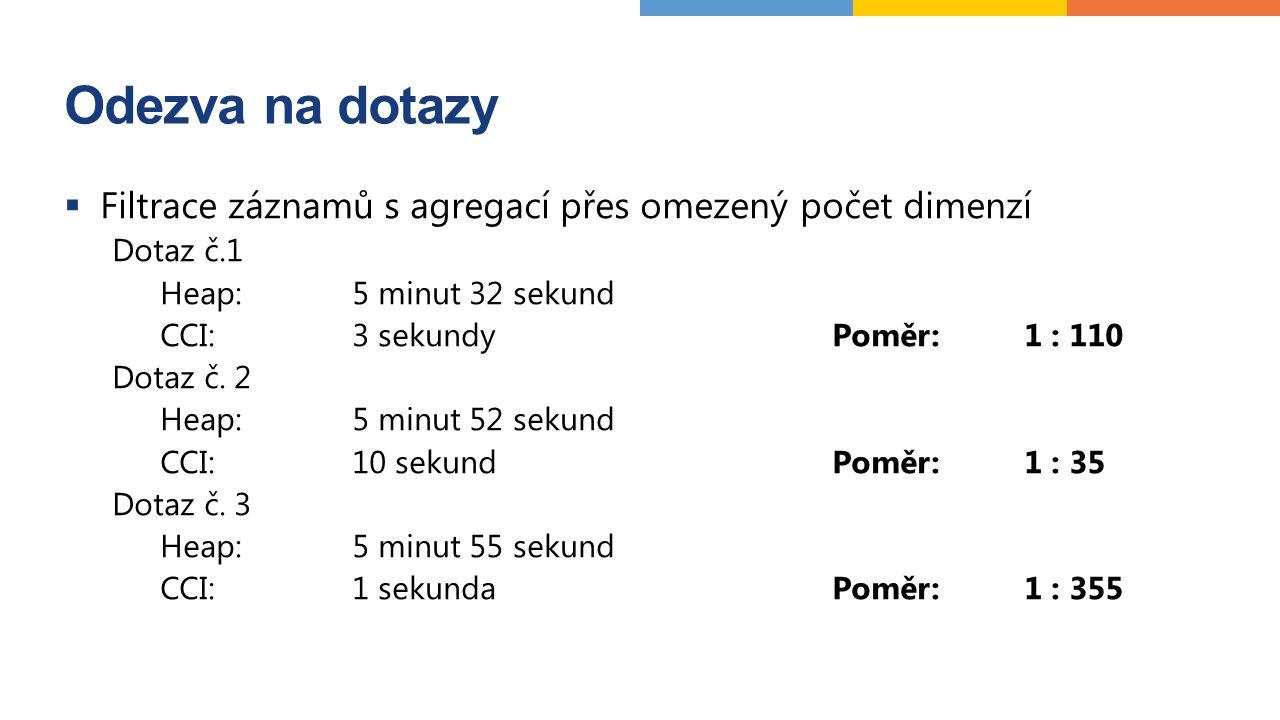 Odezva na dotazy  Filtrace záznamů s agregací přes omezený počet dimenzí Dotaz č.1 Heap:5 minut 32 sekund CCI:3 sekundyPoměr:1 : 110 Dotaz č.
