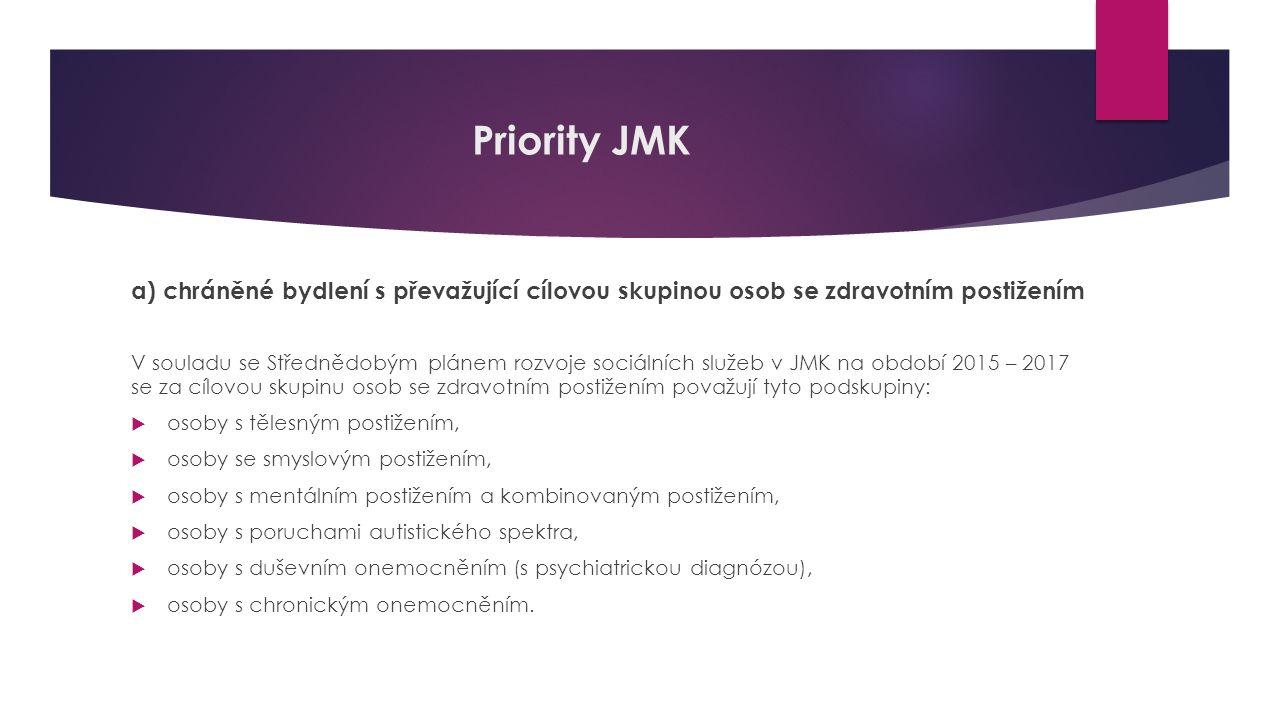 Priority JMK a) chráněné bydlení s převažující cílovou skupinou osob se zdravotním postižením V souladu se Střednědobým plánem rozvoje sociálních služ
