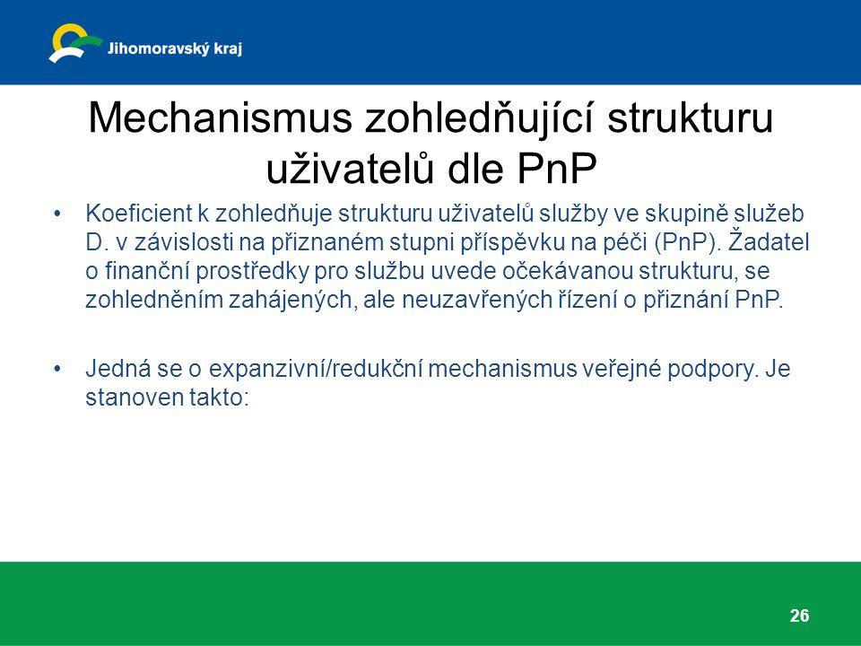 Mechanismus zohledňující strukturu uživatelů dle PnP Koeficient k zohledňuje strukturu uživatelů služby ve skupině služeb D.