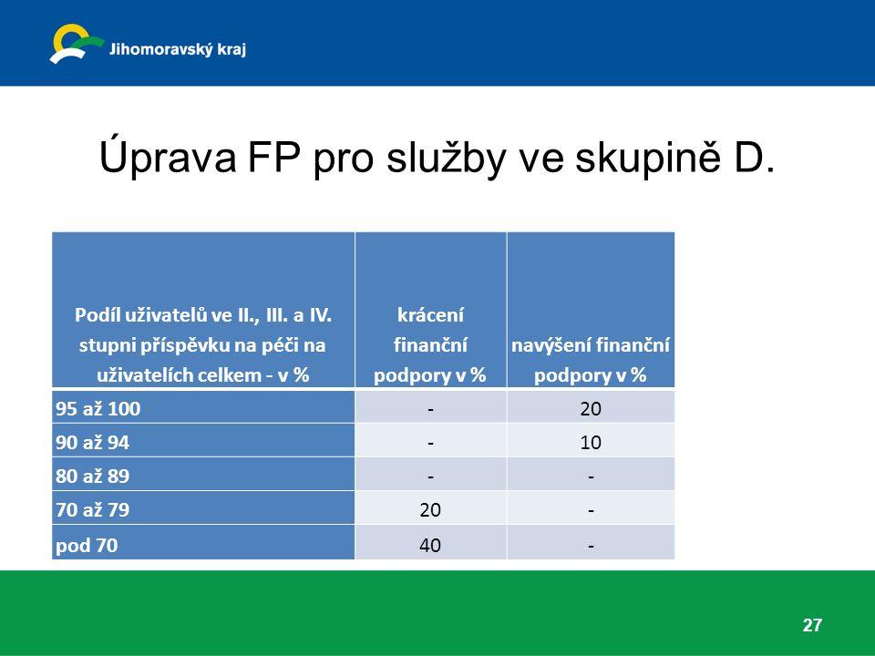 Úprava FP pro služby ve skupině D. Podíl uživatelů ve II., III.