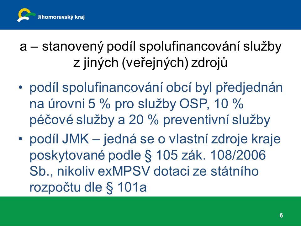 Úprava FP pro služby ve skupině D.Podíl uživatelů ve II., III.