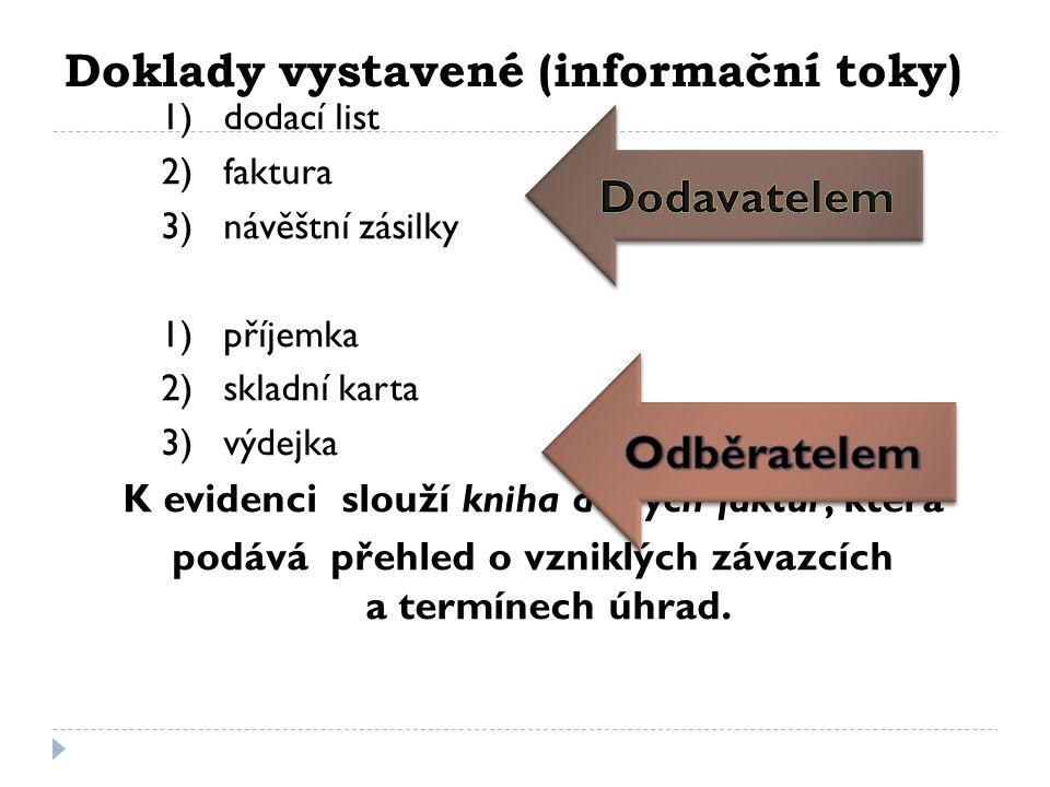 Doklady vystavené (informační toky) 1) dodací list 2) faktura 3) návěštní zásilky 1) příjemka 2) skladní karta 3) výdejka K evidenci slouží kniha došlých faktur, která podává přehled o vzniklých závazcích a termínech úhrad.