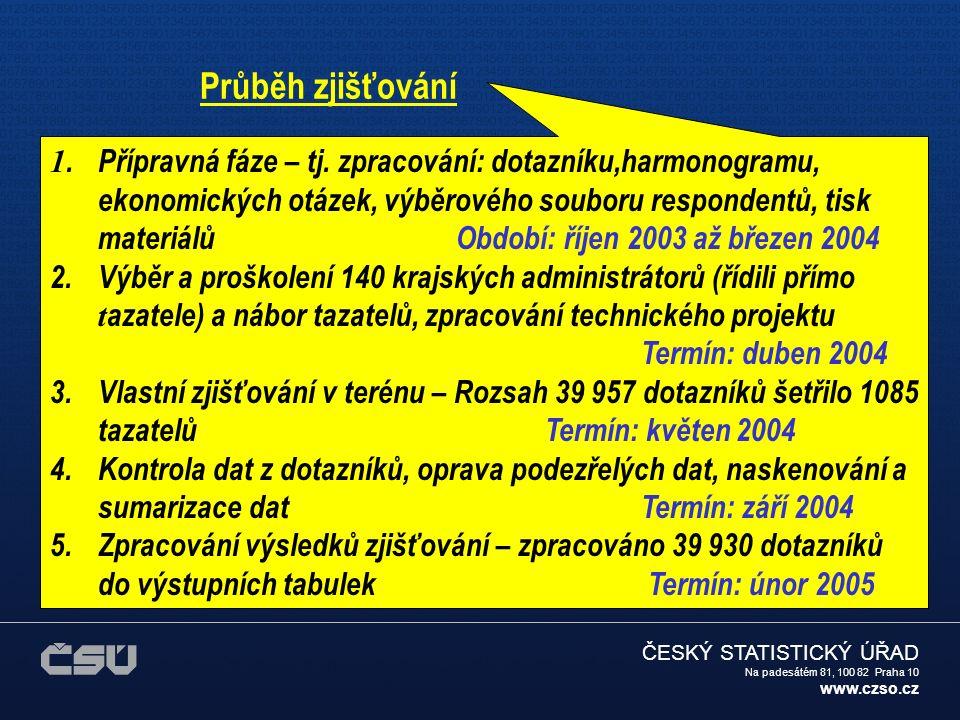 ČESKÝ STATISTICKÝ ÚŘAD Na padesátém 81, 100 82 Praha 10 www.czso.cz ORGANIZACE ZJIŠŤOVÁNÍ ENERGO 2004