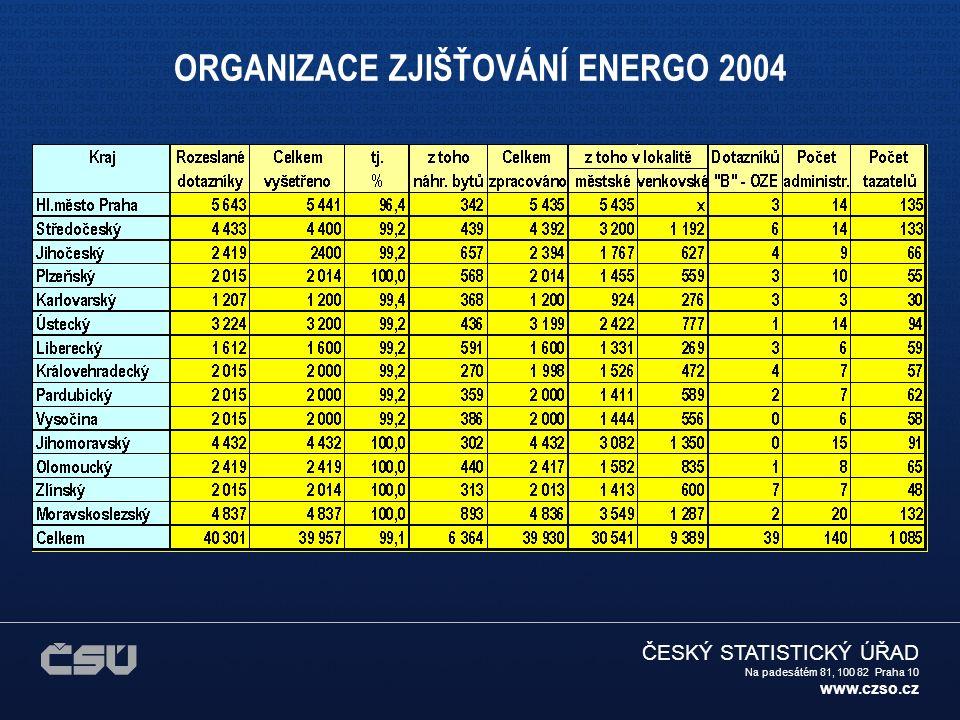 ČESKÝ STATISTICKÝ ÚŘAD Na padesátém 81, 100 82 Praha 10 www.czso.cz ENERGETICKÁ SPOTŘEBA BYTŮ - graf Komentář