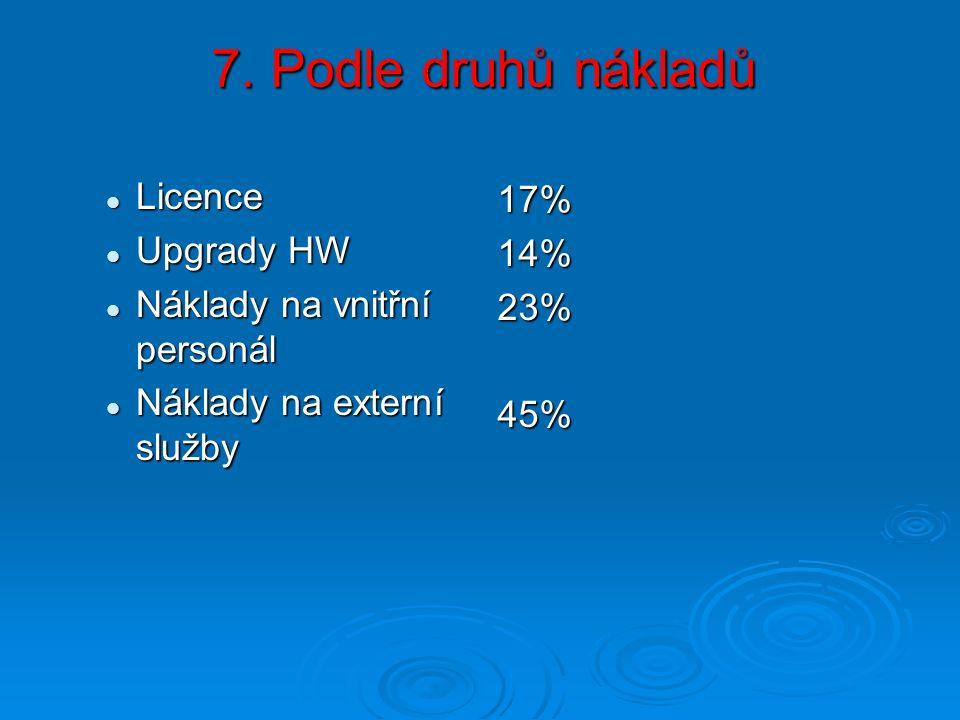 7. Podle druhů nákladů Licence Licence Upgrady HW Upgrady HW Náklady na vnitřní personál Náklady na vnitřní personál Náklady na externí služby Náklady