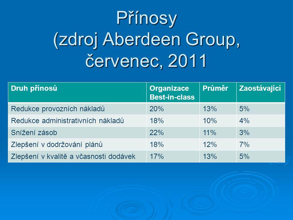 Přínosy (zdroj Aberdeen Group, červenec, 2011 Druh přínosůOrganizace Best-in-class PrůměrZaostávající Redukce provozních nákladů20%13%5% Redukce admin