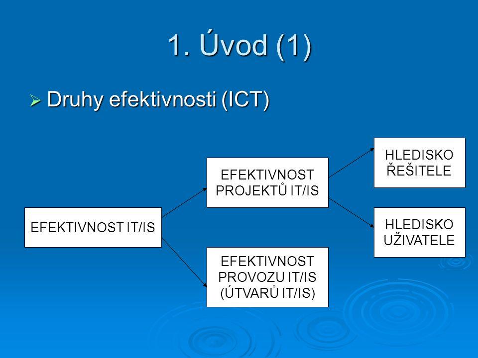 1. Úvod (1)  Druhy efektivnosti (ICT) EFEKTIVNOST IT/IS EFEKTIVNOST PROJEKTŮ IT/IS EFEKTIVNOST PROVOZU IT/IS (ÚTVARŮ IT/IS) HLEDISKO ŘEŠITELE HLEDISK