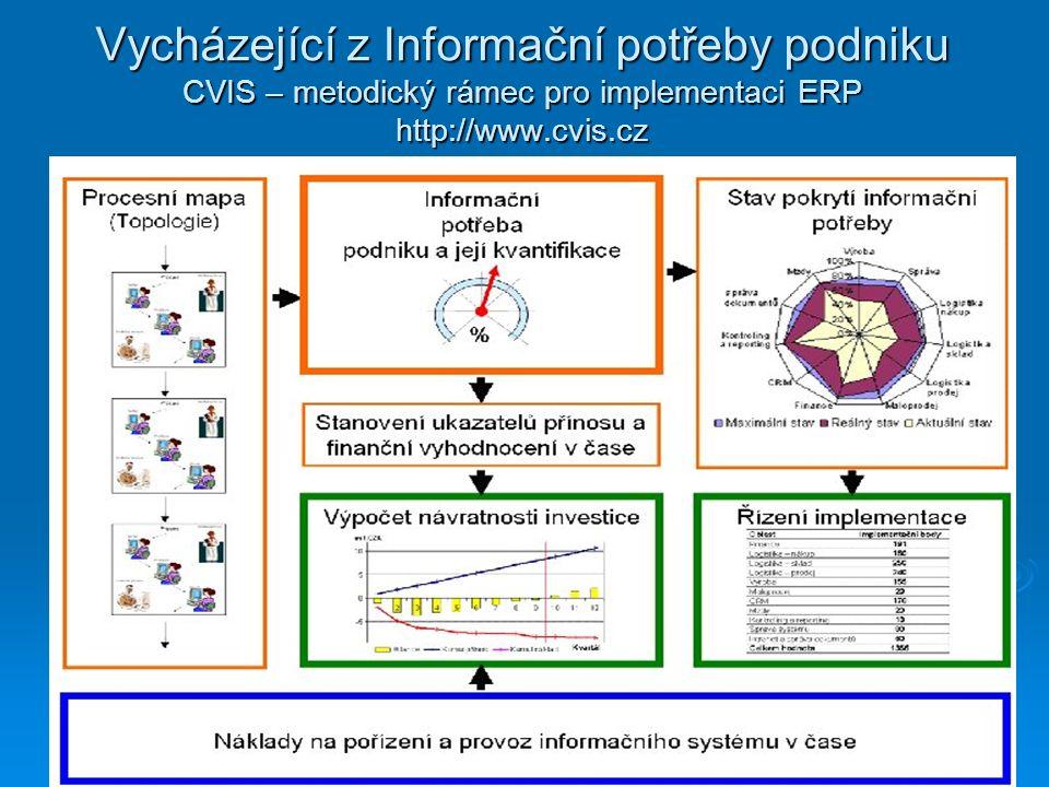 Vycházející z Informační potřeby podniku CVIS – metodický rámec pro implementaci ERP http://www.cvis.cz
