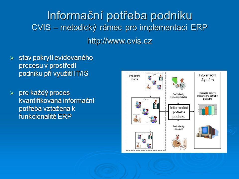Informační potřeba podniku CVIS – metodický rámec pro implementaci ERP http://www.cvis.cz  stav pokrytí evidovaného procesu v prostředí podniku při v