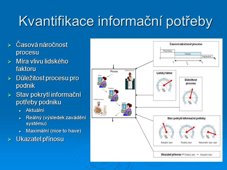 Kvantifikace informační potřeby  Časová náročnost procesu  Míra vlivu lidského faktoru  Důležitost procesu pro podnik  Stav pokrytí informační pot