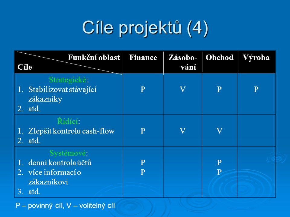 Cíle projektů (4) Funkční oblast Cíle FinanceZásobo- vání ObchodVýroba Strategické: 1.Stabilizovat stávající zákazníky 2.atd. PVPP Řídící: 1.Zlepšit k