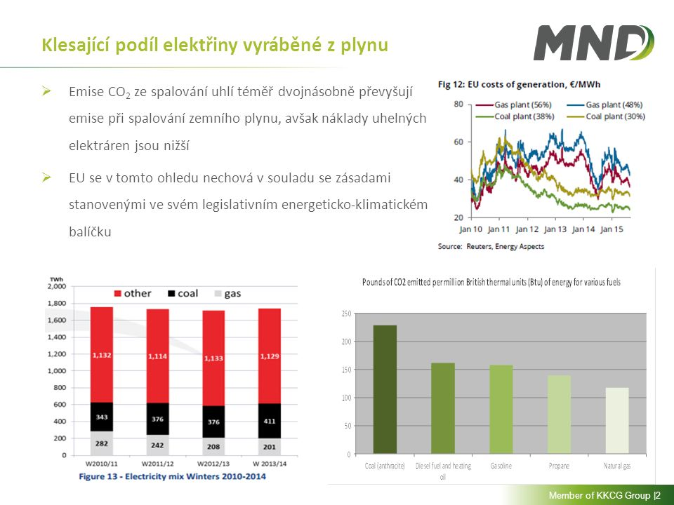 Member of KKCG Group |2 Klesající podíl elektřiny vyráběné z plynu  Emise CO 2 ze spalování uhlí téměř dvojnásobně převyšují emise při spalování zemního plynu, avšak náklady uhelných elektráren jsou nižší  EU se v tomto ohledu nechová v souladu se zásadami stanovenými ve svém legislativním energeticko-klimatickém balíčku