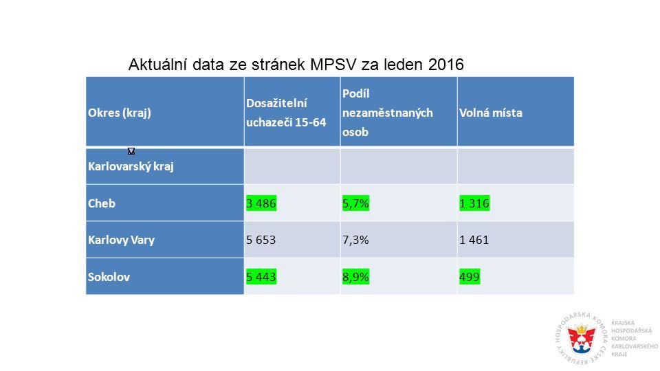 Okres (kraj) Dosažitelní uchazeči 15-64 Podíl nezaměstnaných osob Volná místa Karlovarský kraj Cheb3 4865,7%1 316 Karlovy Vary5 6537,3%1 461 Sokolov5 4438,9%499 Aktuální data ze stránek MPSV za leden 2016