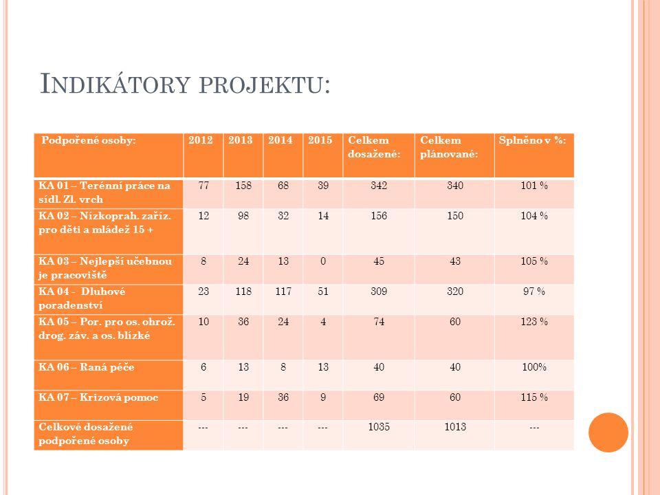 I NDIKÁTORY PROJEKTU : Podpořené osoby:2012201320142015 Celkem dosažené: Celkem plánované: Splněno v %: KA 01 – Terénní práce na sídl. Zl. vrch 771586