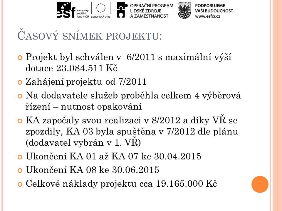 Č ASOVÝ SNÍMEK PROJEKTU : Projekt byl schválen v 6/2011 s maximální výší dotace 23.084.511 Kč Zahájení projektu od 7/2011 Na dodavatele služeb proběhla celkem 4 výběrová řízení – nutnost opakování KA započaly svou realizaci v 8/2012 a díky VŘ se zpozdily, KA 03 byla spuštěna v 7/2012 dle plánu (dodavatel vybrán v 1.