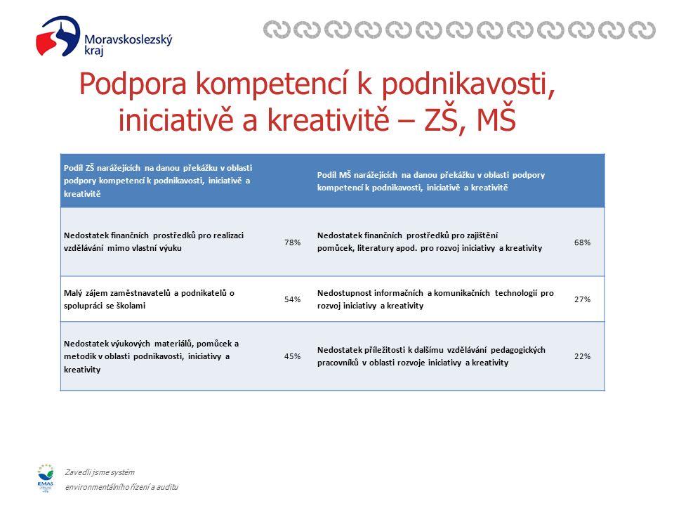 Zavedli jsme systém environmentálního řízení a auditu Podpora kompetencí k podnikavosti, iniciativě a kreativitě – ZŠ, MŠ Podíl ZŠ narážejících na dan
