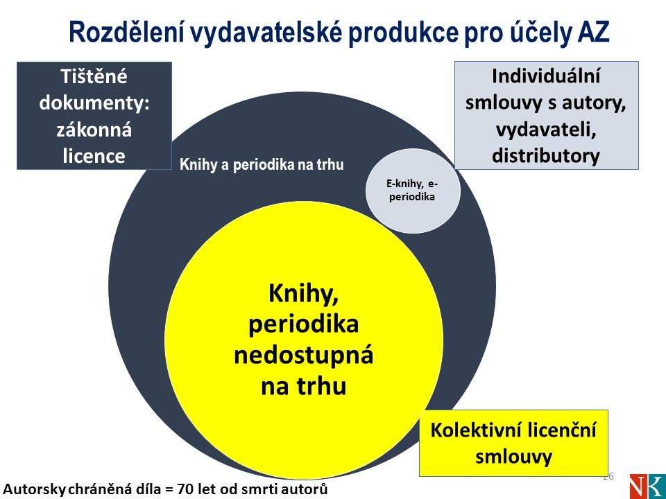 Rozdělení vydavatelské produkce pro účely AZ 26 Kolektivní licenční smlouvy Individuální smlouvy s autory, vydavateli, distributory E-knihy, e- period