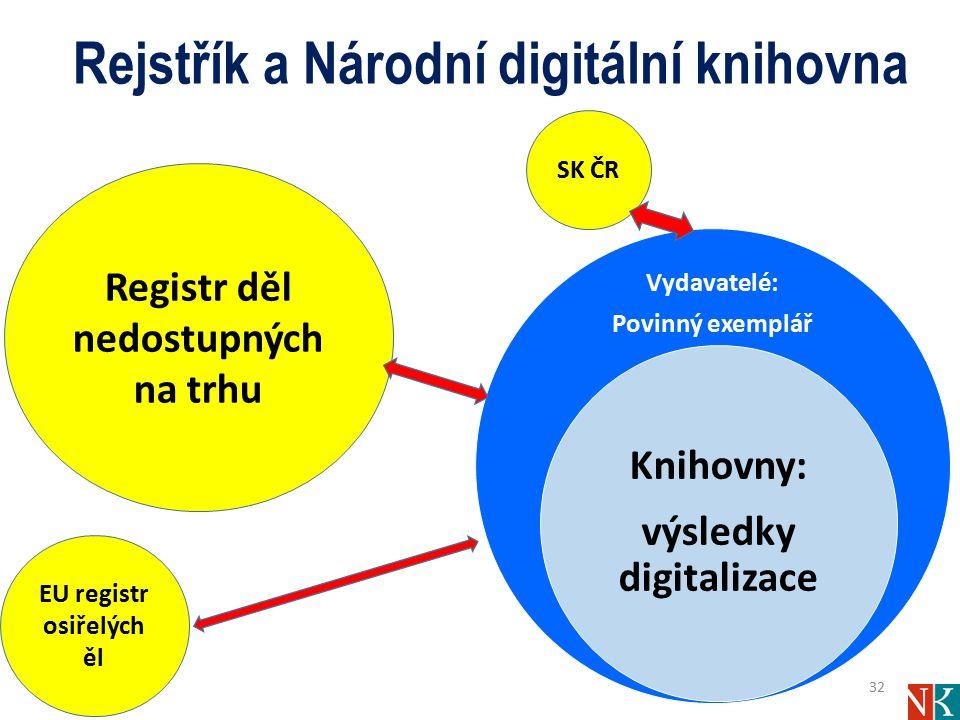 Rejstřík a Národní digitální knihovna Vydavatelé: Povinný exemplář Knihovny: výsledky digitalizace 32 Registr děl nedostupných na trhu EU registr osiř