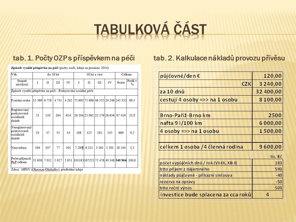 tab. 1. Počty OZP s příspěvkem na péčitab. 2. Kalkulace nákladů provozu přívěsu