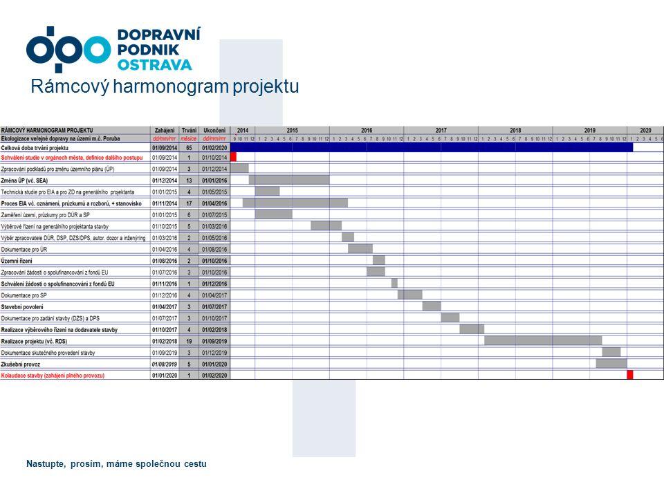 Nastupte, prosím, máme společnou cestu Rámcový harmonogram projektu