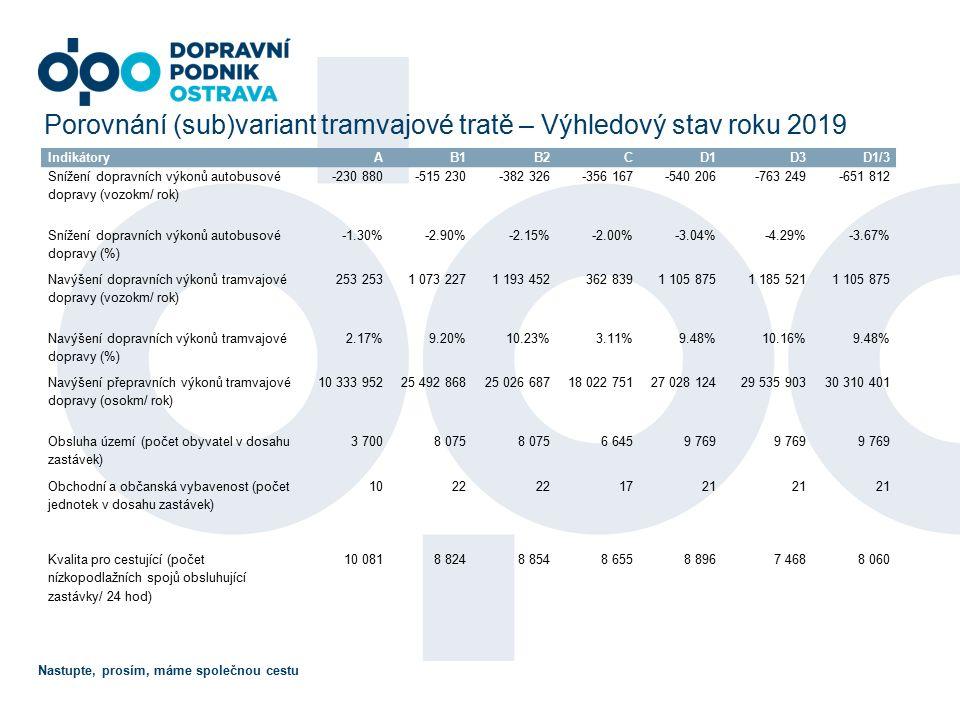 Nastupte, prosím, máme společnou cestu Porovnání (sub)variant tramvajové tratě – Výhledový stav roku 2019 IndikátoryAB1B2CD1D3D1/3 Snížení dopravních výkonů autobusové dopravy (vozokm/ rok) -230 880-515 230-382 326-356 167-540 206-763 249-651 812 Snížení dopravních výkonů autobusové dopravy (%) -1.30%-2.90%-2.15%-2.00%-3.04%-4.29%-3.67% Navýšení dopravních výkonů tramvajové dopravy (vozokm/ rok) 253 1 073 2271 193 452362 8391 105 8751 185 5211 105 875 Navýšení dopravních výkonů tramvajové dopravy (%) 2.17%9.20%10.23%3.11%9.48%10.16%9.48% Navýšení přepravních výkonů tramvajové dopravy (osokm/ rok) 10 333 95225 492 86825 026 68718 022 75127 028 12429 535 90330 310 401 Obsluha území (počet obyvatel v dosahu zastávek) 3 7008 075 6 6459 769 Obchodní a občanská vybavenost (počet jednotek v dosahu zastávek) 1022 1721 Kvalita pro cestující (počet nízkopodlažních spojů obsluhující zastávky/ 24 hod) 10 0818 8248 8548 6558 8967 4688 060