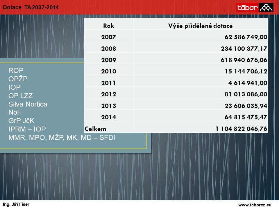 Oblast podpory 1.2 – Rozvoj infrastruktury pro veřejnou dopravu ▫ Realizováno 6 projektů ( autobusové zastávky) ▫ Proplacená výše dotace 8.033.600,90 Kč Oblast podpory 1.5 – Rozvoj místních komunikací ▫ Realizovány 2 projekty (2 místní komunikace) ▫ Proplacená výše dotace 35.134.741,29 Kč ROP z pohledu města Tábora www.taborcz.eu autor Ing.