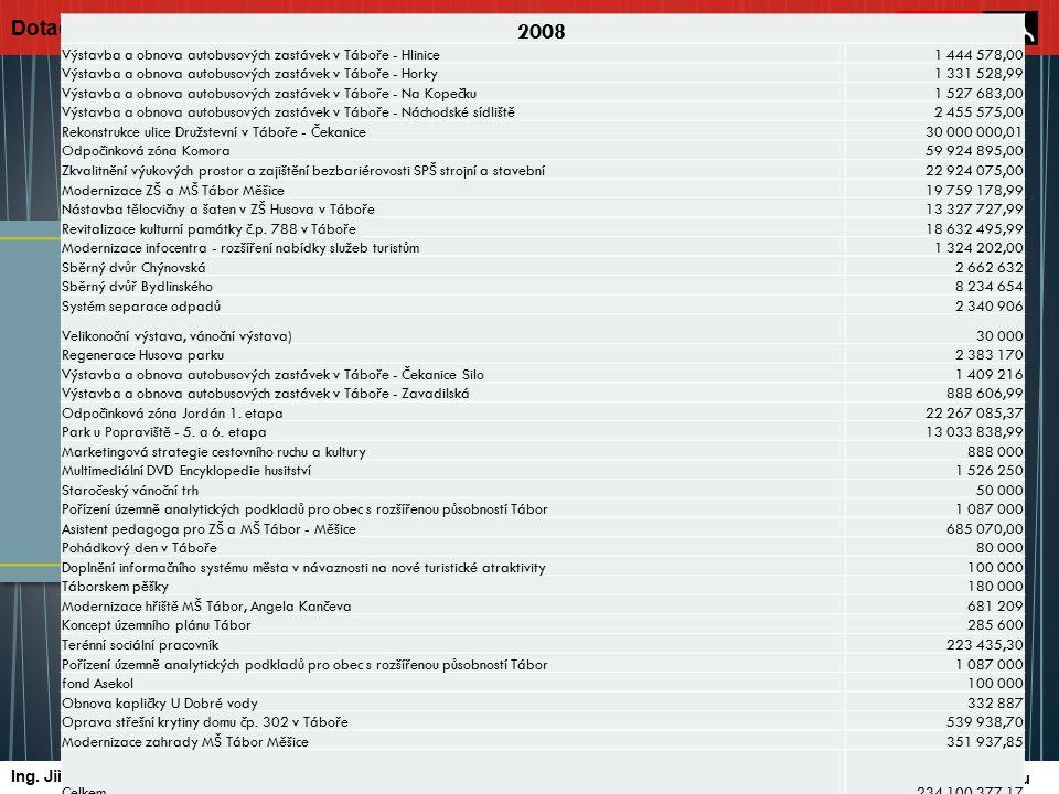 Oblast podpory 2.2 – Rozvojové projekty spádových center ▫ Realizovány 2 projekty (úprava parteru Křižíkova náměstí, Odpočinková zóna Jordán) ▫ Proplacená výše dotace 67.857.594,- Kč Oblast podpory 2.4 – Rozvoj infrastruktury základního, středního a vyššího odborného školství ▫ Realizovány 3 projekty (např.