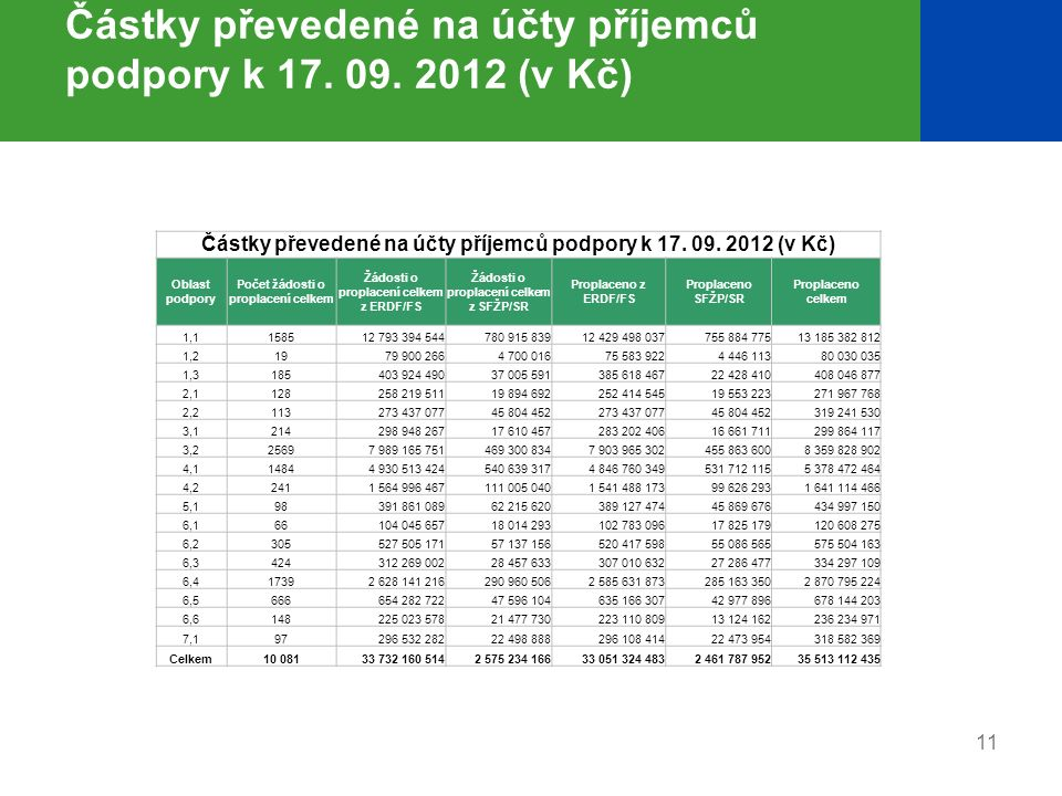 Částky převedené na účty příjemců podpory k 17. 09. 2012 (v Kč) Oblast podpory Počet žádosti o proplacení celkem Žádosti o proplacení celkem z ERDF/FS