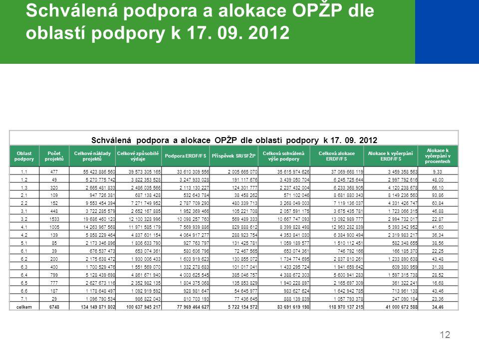 Schválená podpora a alokace OPŽP dle oblastí podpory k 17. 09. 2012 Oblast podpory Počet projektů Celkové náklady projektů Celkové způsobilé výdaje Po