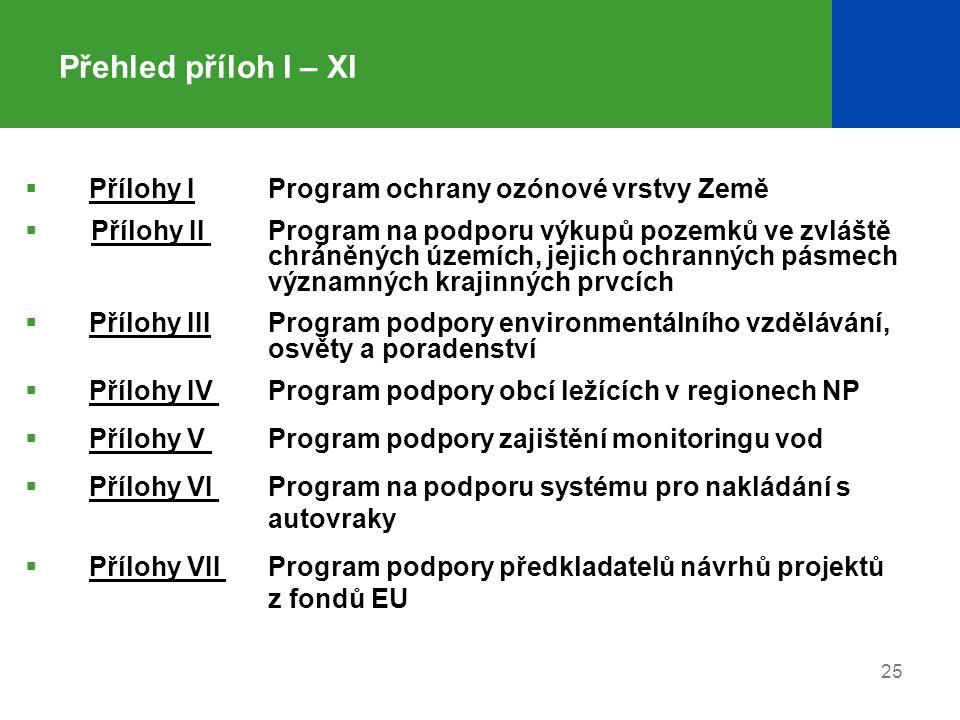 25 Přehled příloh I – XI  Přílohy I Program ochrany ozónové vrstvy Země  Přílohy II Program na podporu výkupů pozemků ve zvláště chráněných územích, jejich ochranných pásmech významných krajinných prvcích  Přílohy IIIProgram podpory environmentálního vzdělávání, osvěty a poradenství  Přílohy IV Program podpory obcí ležících v regionech NP  Přílohy V Program podpory zajištění monitoringu vod  Přílohy VI Program na podporu systému pro nakládání s autovraky  Přílohy VII Program podpory předkladatelů návrhů projektů z fondů EU