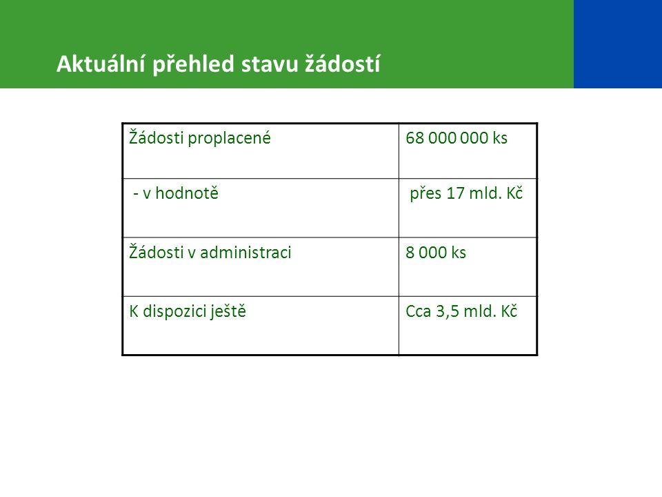Aktuální přehled stavu žádostí Žádosti proplacené68 000 000 ks - v hodnotě přes 17 mld.