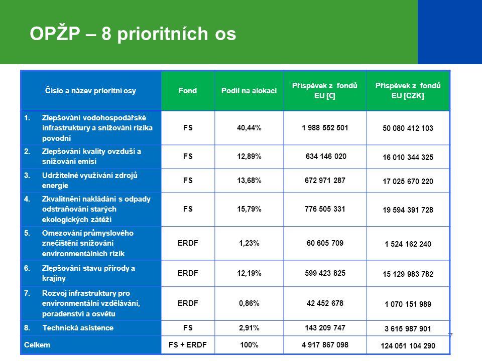 7 OPŽP – 8 prioritních os Číslo a název prioritní osyFondPodíl na alokaci Příspěvek z fondů EU [€] Příspěvek z fondů EU [CZK] 1. Zlepšování vodohospod