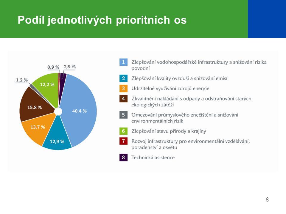 8 Podíl jednotlivých prioritních os