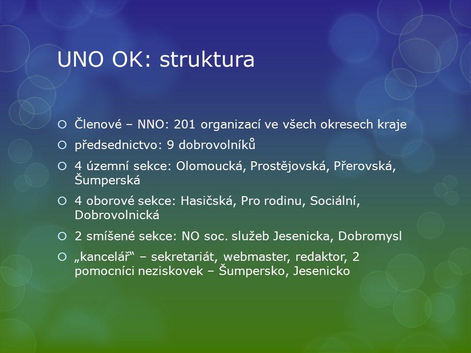 Složení členských organizací