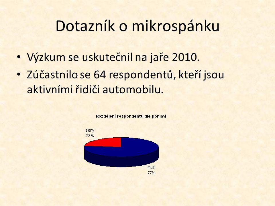 Dotazník o mikrospánku Výzkum se uskutečnil na jaře 2010. Zúčastnilo se 64 respondentů, kteří jsou aktivními řidiči automobilu.