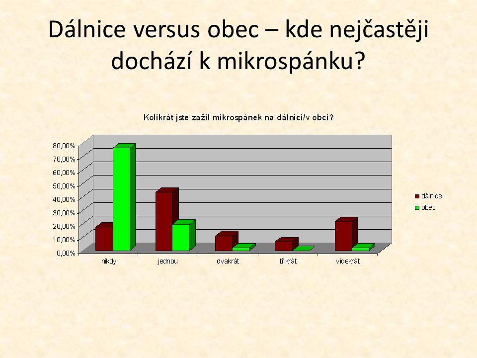 Dálnice versus obec – kde nejčastěji dochází k mikrospánku
