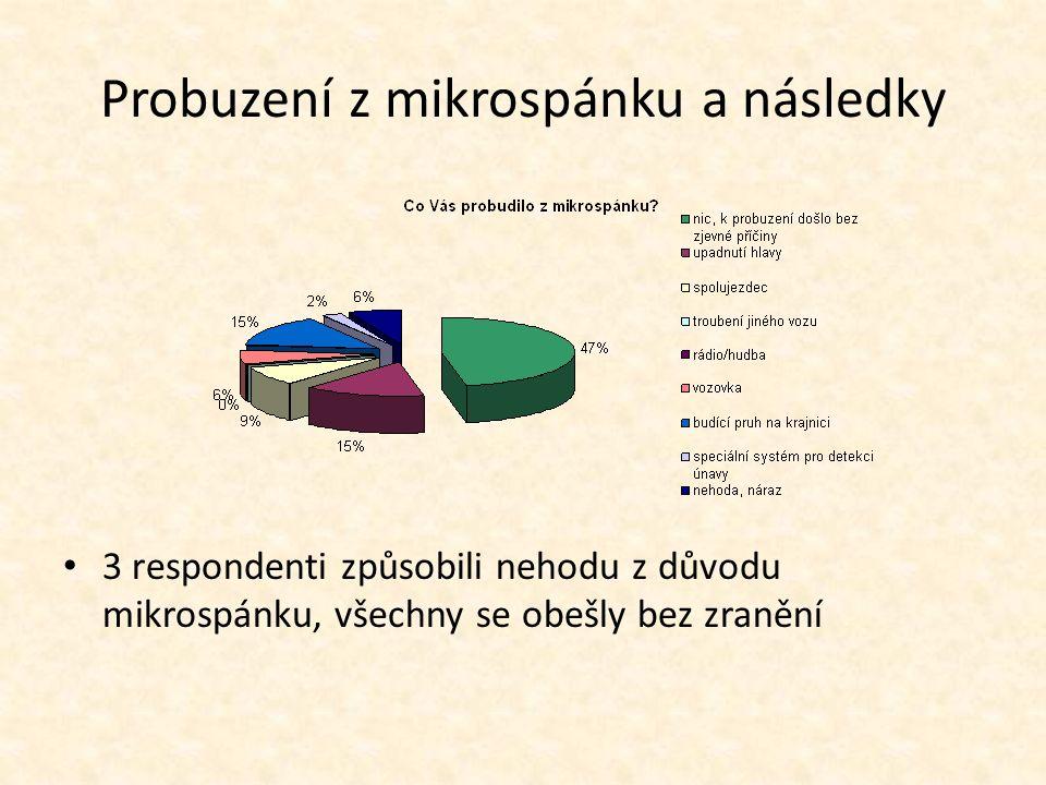 Probuzení z mikrospánku a následky 3 respondenti způsobili nehodu z důvodu mikrospánku, všechny se obešly bez zranění