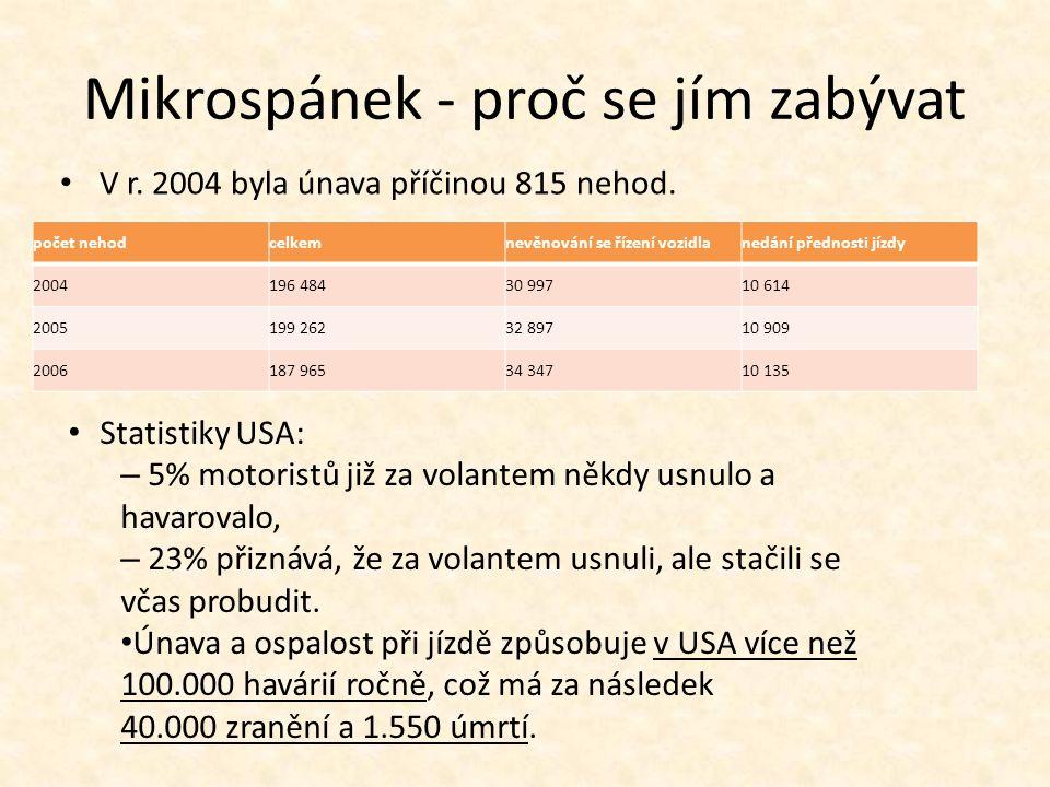 Mikrospánek - proč se jím zabývat V r. 2004 byla únava příčinou 815 nehod. počet nehodcelkemnevěnování se řízení vozidlanedání přednosti jízdy 2004196