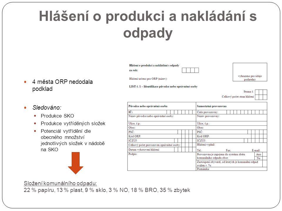 Hlášení o produkci a nakládání s odpady 4 města ORP nedodala podklad Sledováno: Produkce SKO Produkce vytříděných složek Potenciál vytřídění dle obecn