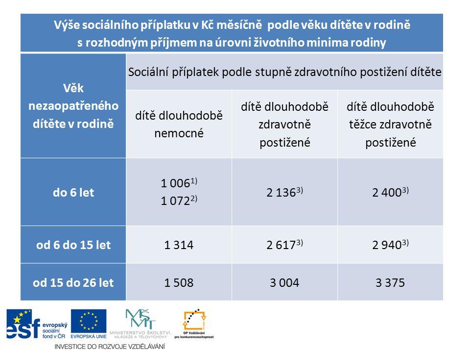 Výše sociálního příplatku v Kč měsíčně podle věku dítěte v rodině s rozhodným příjmem na úrovni životního minima rodiny Věk nezaopatřeného dítěte v rodině Sociální příplatek podle stupně zdravotního postižení dítěte dítě dlouhodobě nemocné dítě dlouhodobě zdravotně postižené dítě dlouhodobě těžce zdravotně postižené do 6 let 1 006 1) 1 072 2) 2 136 3) 2 400 3) od 6 do 15 let1 3142 617 3) 2 940 3) od 15 do 26 let1 5083 0043 375