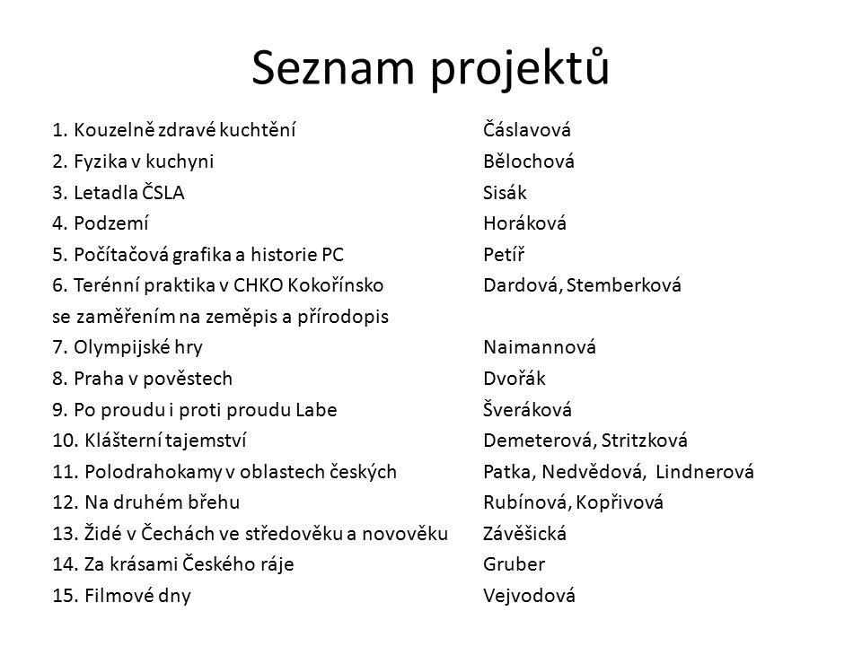 Seznam projektů 1. Kouzelně zdravé kuchtěníČáslavová 2.